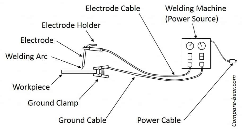 Stick Welding Setup