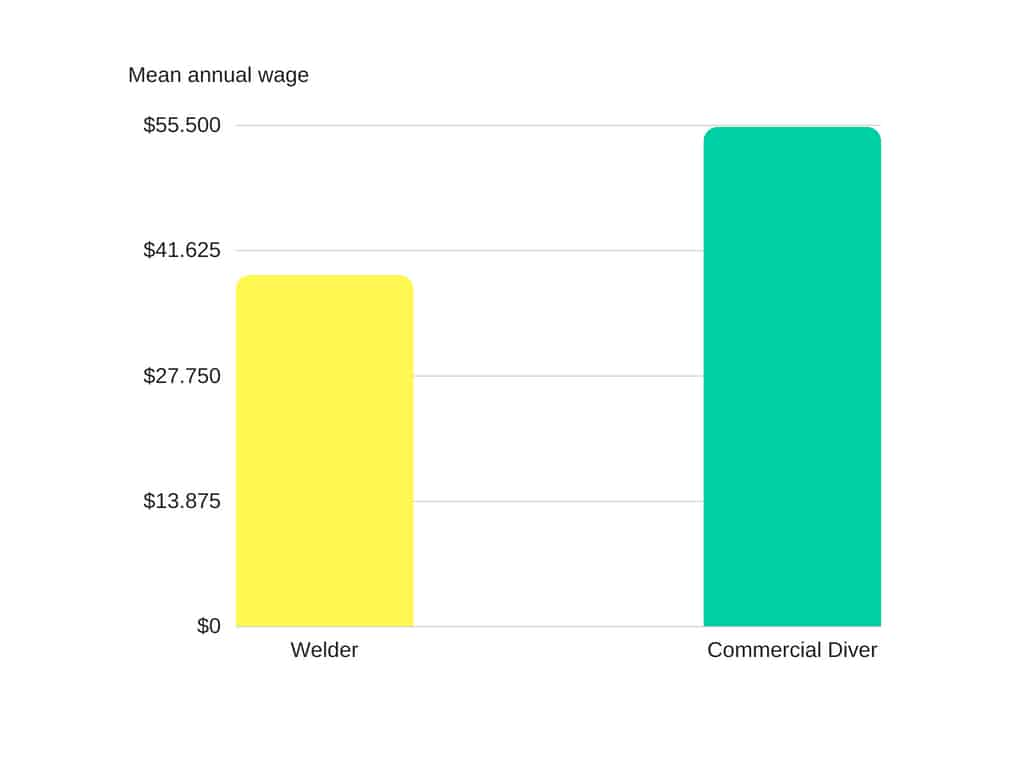 Underwater Welding Salary - The real Numbers - How much ...